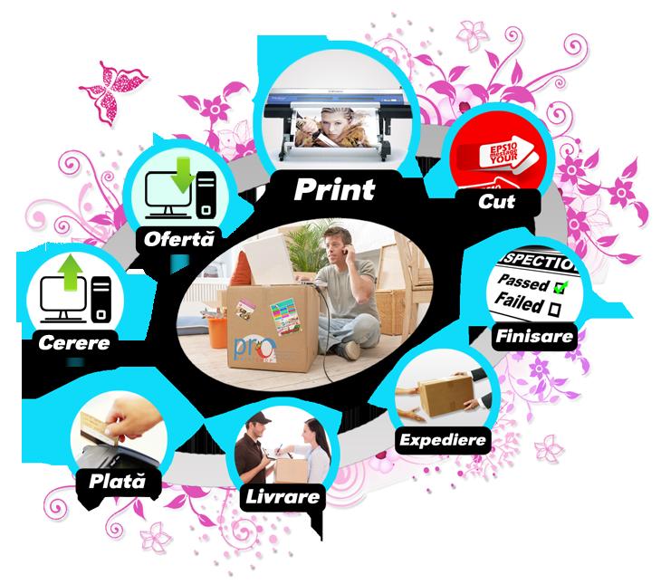 Cum comand stickere, bannere publicitare, tablouri canvas